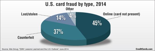 KYC-Fraud